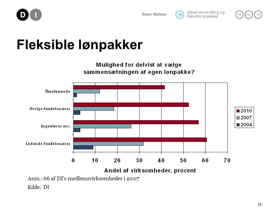 Fleksible lønpakker Anm.: 66 af DI's medlemsvirksomheder i 2007