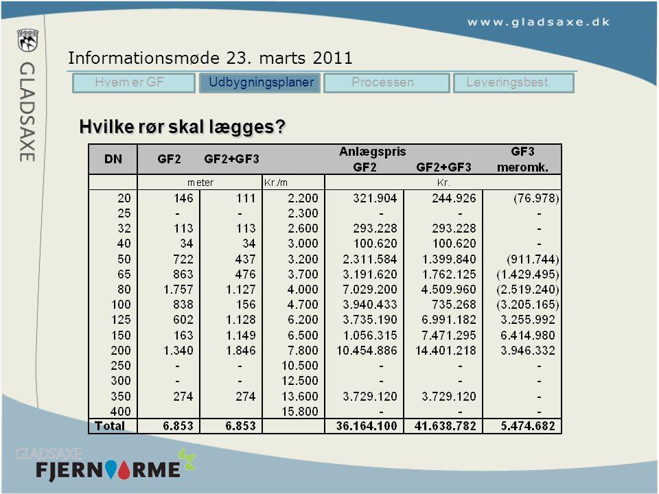 Hvilke rør skal lægges Informationsmøde 23. marts 2011 Hvem er GF