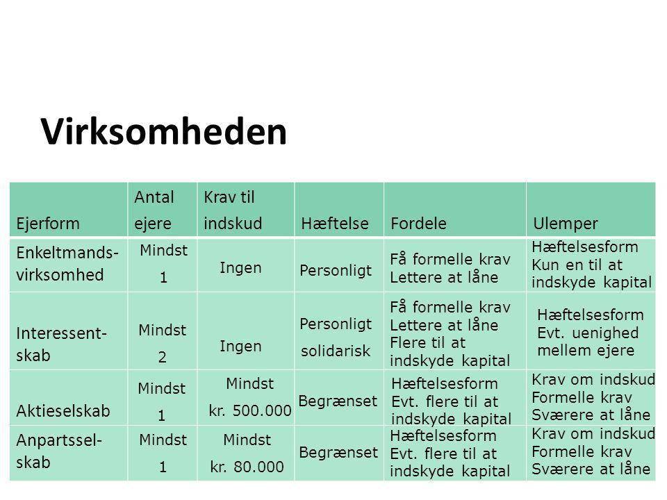 Virksomheden Ejerform Antal ejere Krav til indskud Hæftelse Fordele