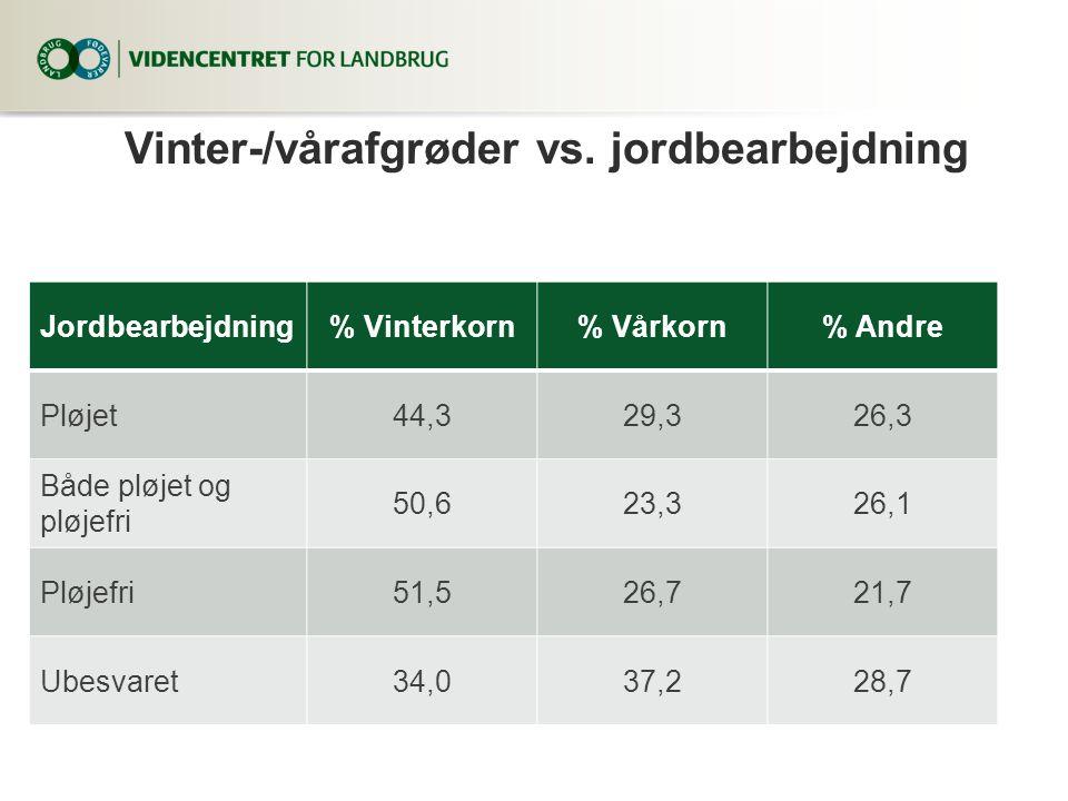 Vinter-/vårafgrøder vs. jordbearbejdning