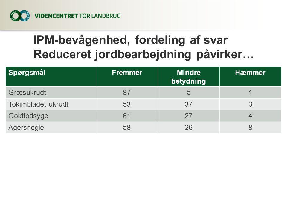IPM-bevågenhed, fordeling af svar Reduceret jordbearbejdning påvirker…