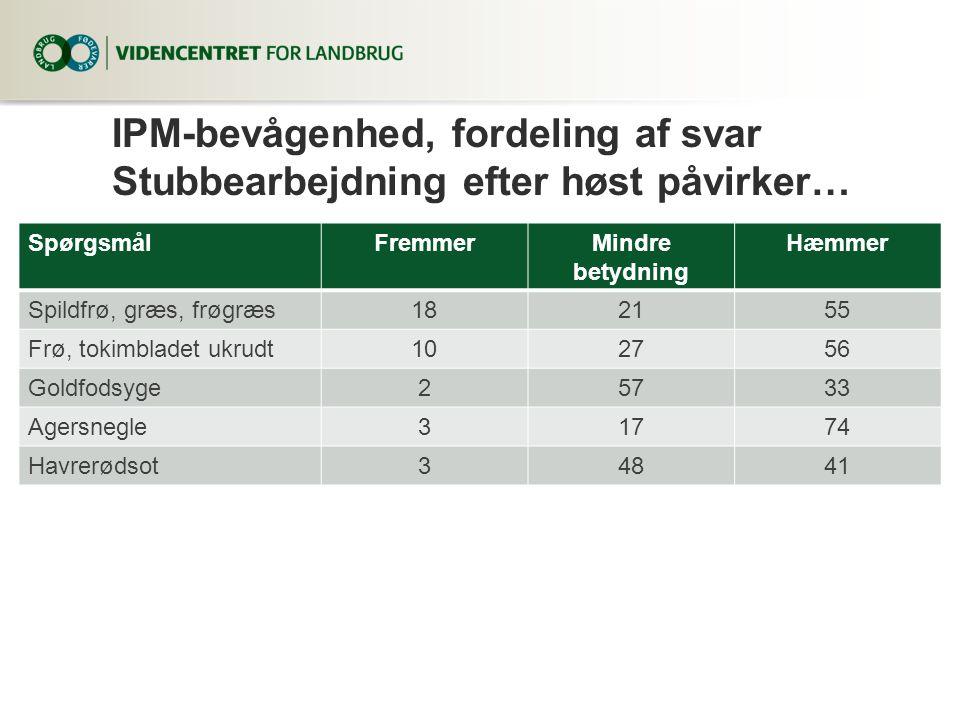 IPM-bevågenhed, fordeling af svar Stubbearbejdning efter høst påvirker…