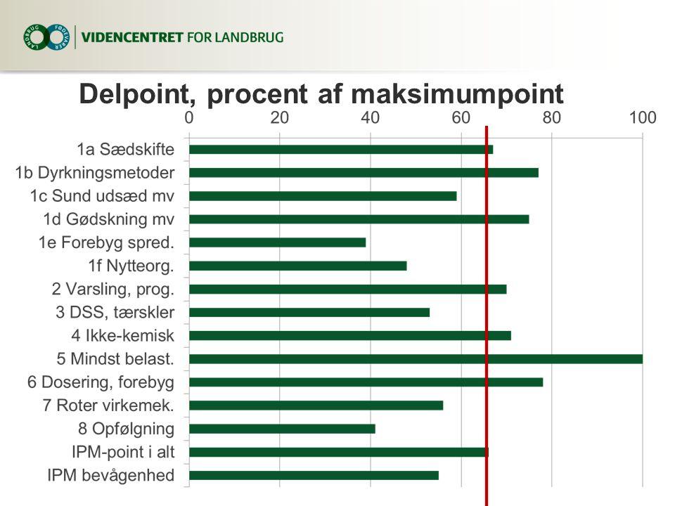 Delpoint, procent af maksimumpoint