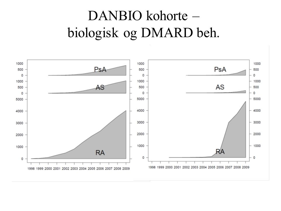 DANBIO kohorte – biologisk og DMARD beh.