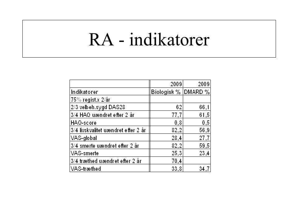 RA - indikatorer