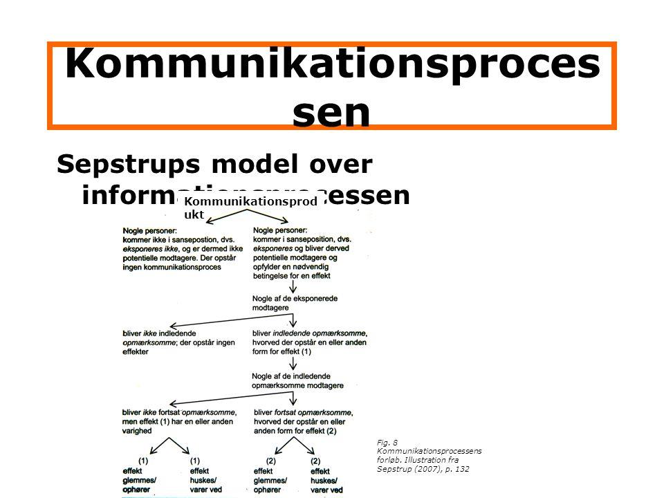 Kommunikationsprocessen