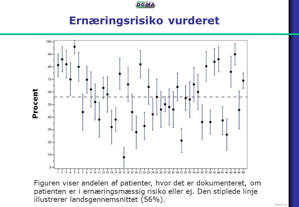 Ernæringsrisiko vurderet