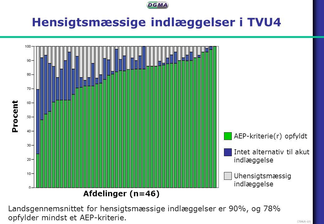 Hensigtsmæssige indlæggelser i TVU4