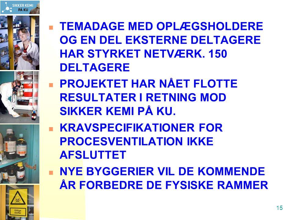 TEMADAGE MED OPLÆGSHOLDERE OG EN DEL EKSTERNE DELTAGERE HAR STYRKET NETVÆRK. 150 DELTAGERE