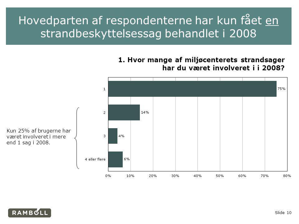 Hovedparten af respondenterne har kun fået en strandbeskyttelsessag behandlet i 2008