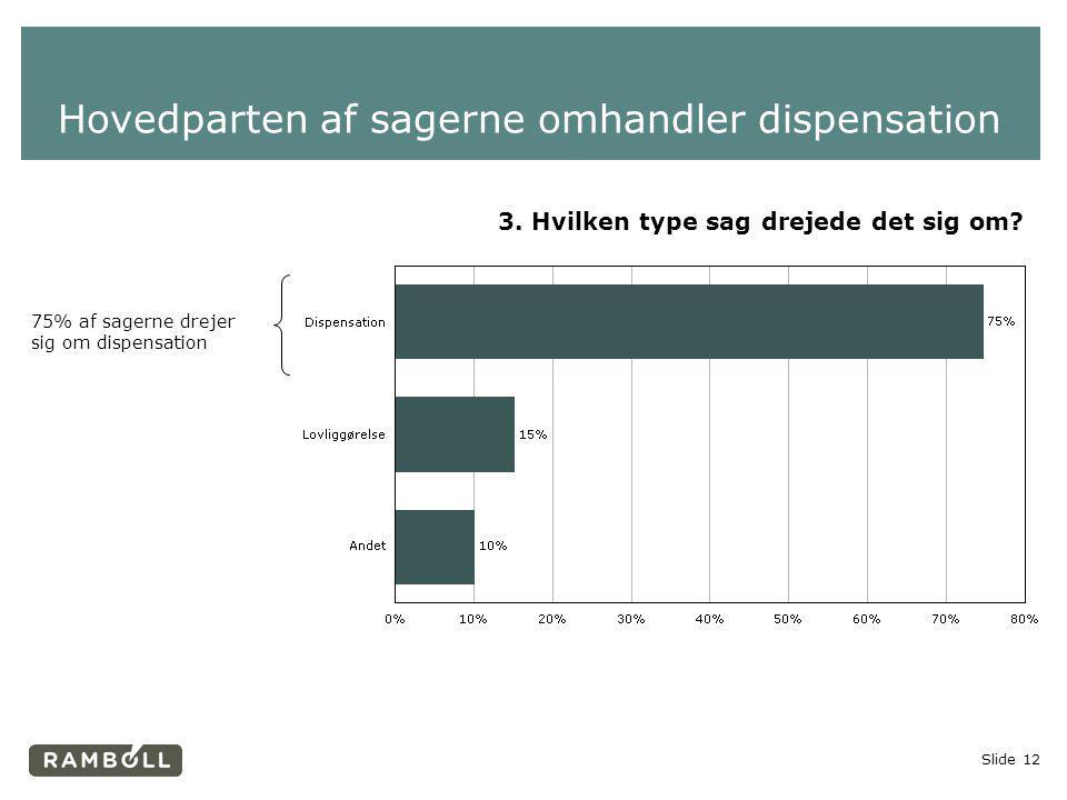Hovedparten af sagerne omhandler dispensation