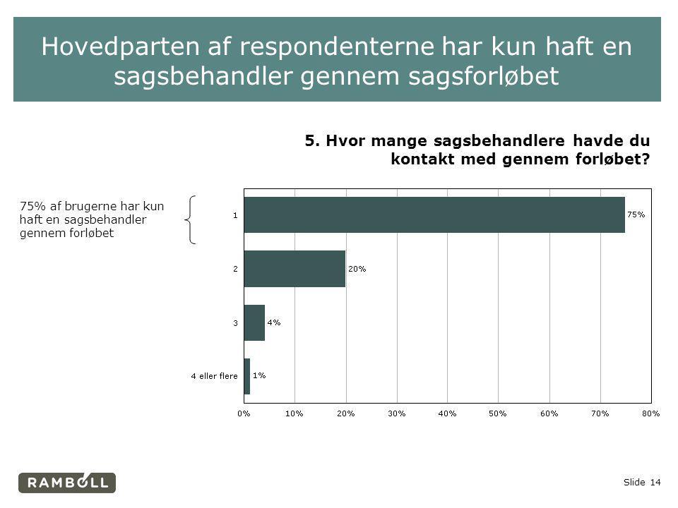 Hovedparten af respondenterne har kun haft en sagsbehandler gennem sagsforløbet