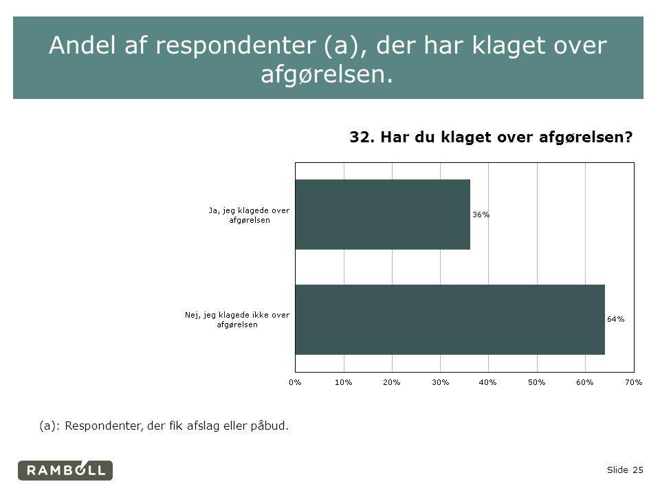 Andel af respondenter (a), der har klaget over afgørelsen.
