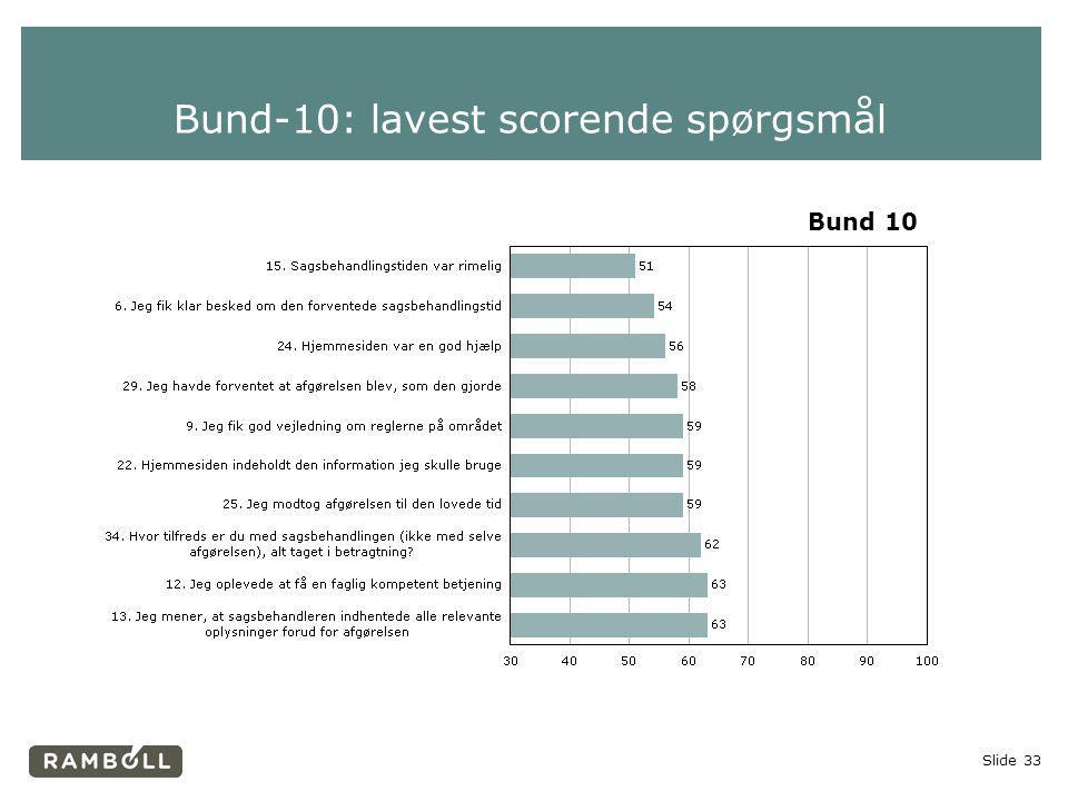 Bund-10: lavest scorende spørgsmål