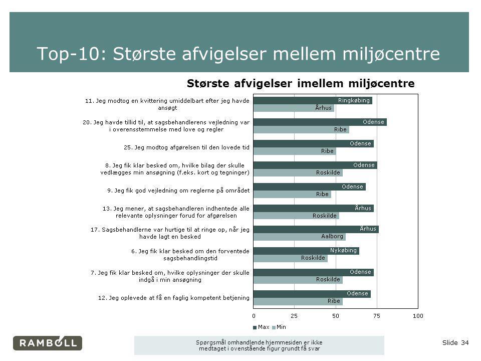 Top-10: Største afvigelser mellem miljøcentre