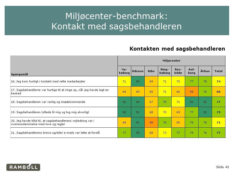 Miljøcenter-benchmark: Kontakt med sagsbehandleren