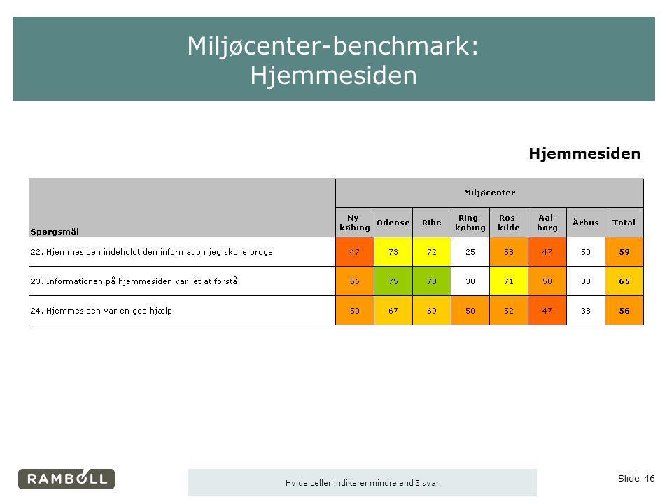 Miljøcenter-benchmark: Hjemmesiden