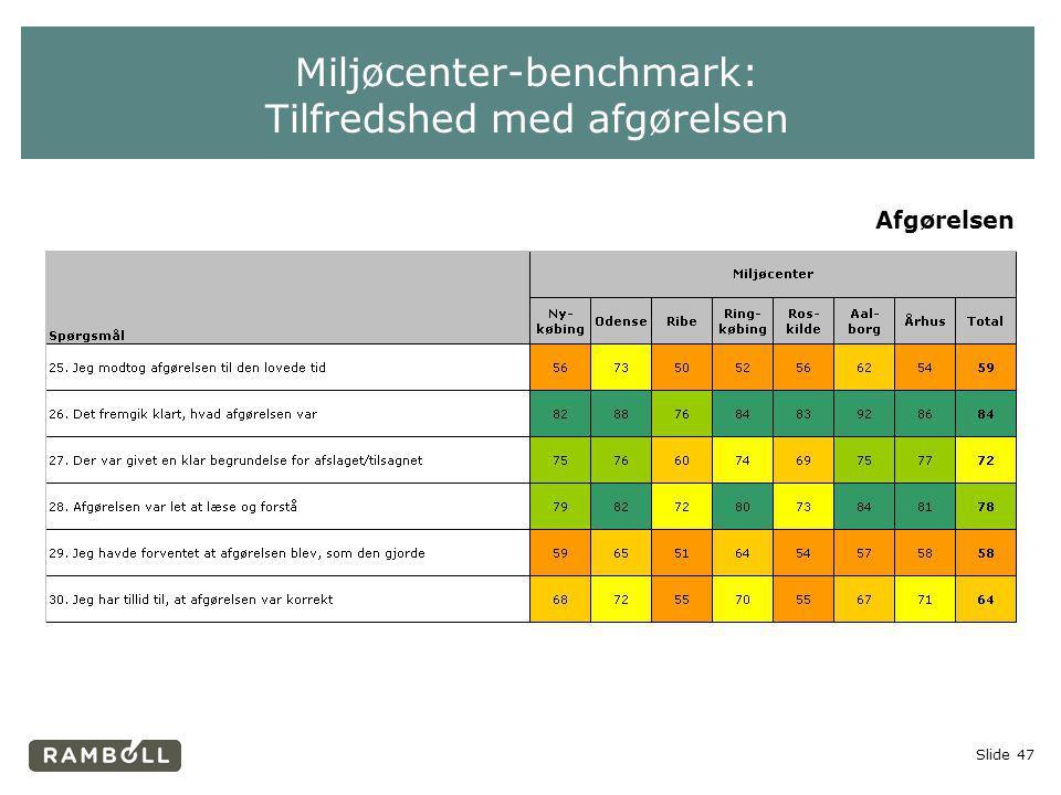 Miljøcenter-benchmark: Tilfredshed med afgørelsen