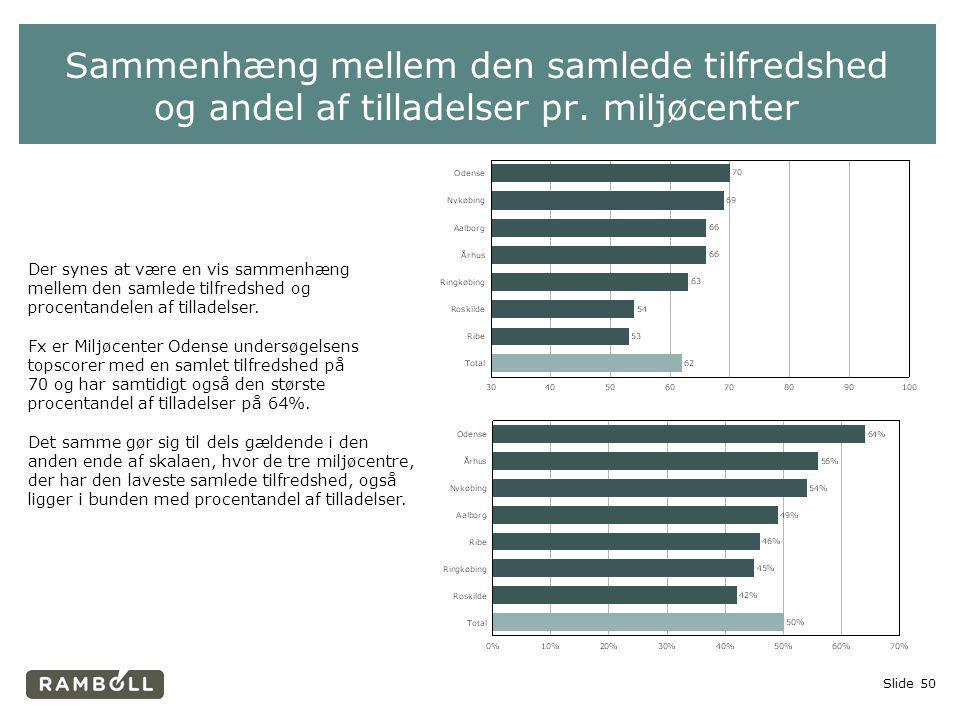 Sammenhæng mellem den samlede tilfredshed og andel af tilladelser pr