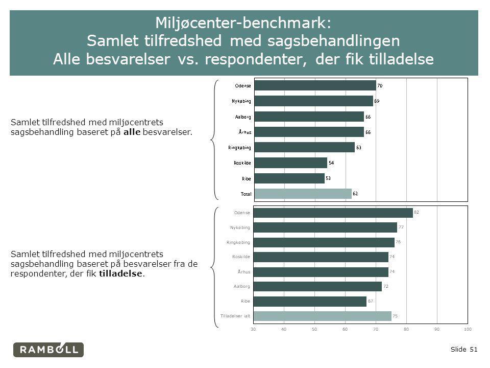Miljøcenter-benchmark: Samlet tilfredshed med sagsbehandlingen Alle besvarelser vs. respondenter, der fik tilladelse