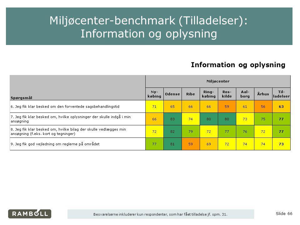 Miljøcenter-benchmark (Tilladelser): Information og oplysning
