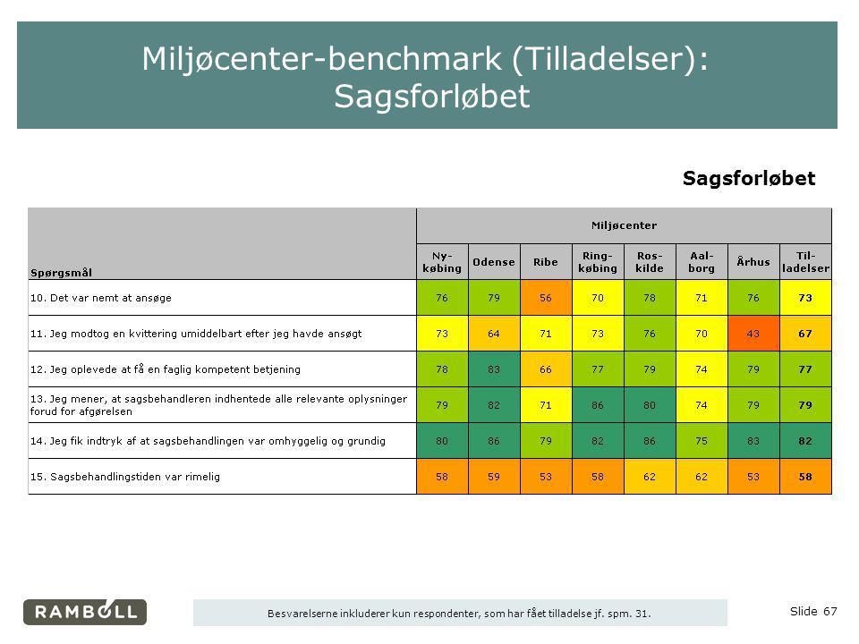 Miljøcenter-benchmark (Tilladelser): Sagsforløbet