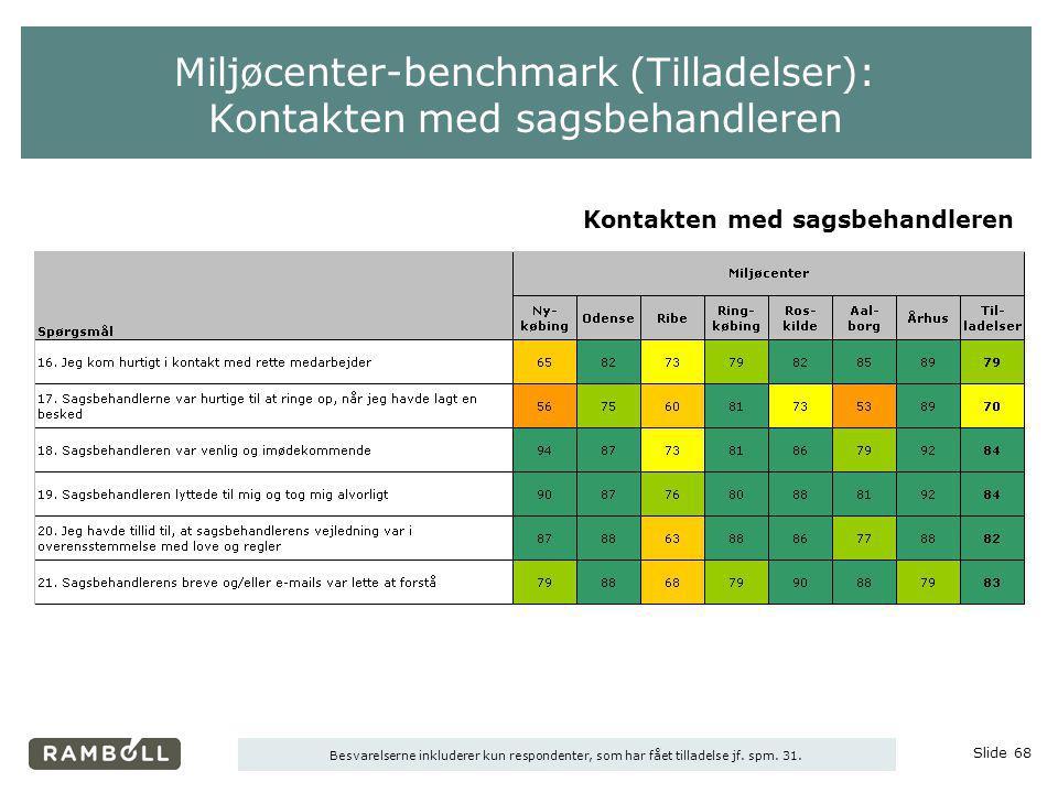 Miljøcenter-benchmark (Tilladelser): Kontakten med sagsbehandleren