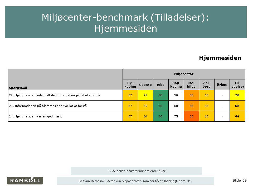 Miljøcenter-benchmark (Tilladelser): Hjemmesiden