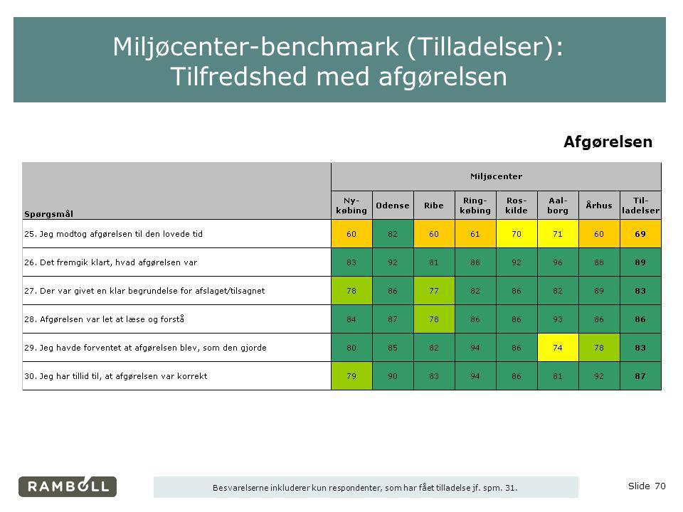 Miljøcenter-benchmark (Tilladelser): Tilfredshed med afgørelsen