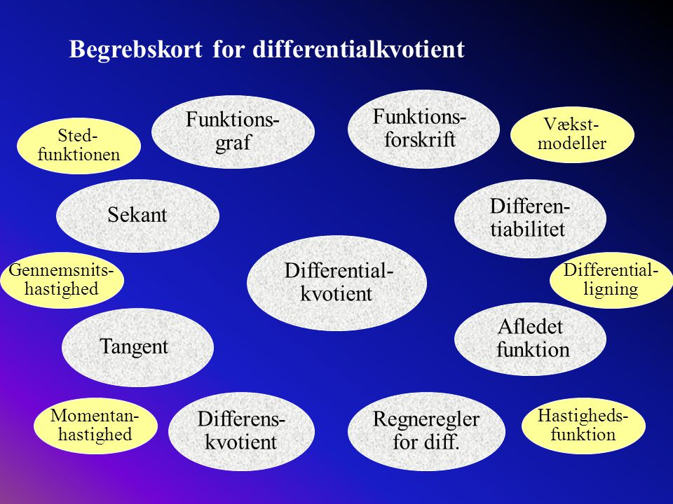 Begrebskort for differentialkvotient
