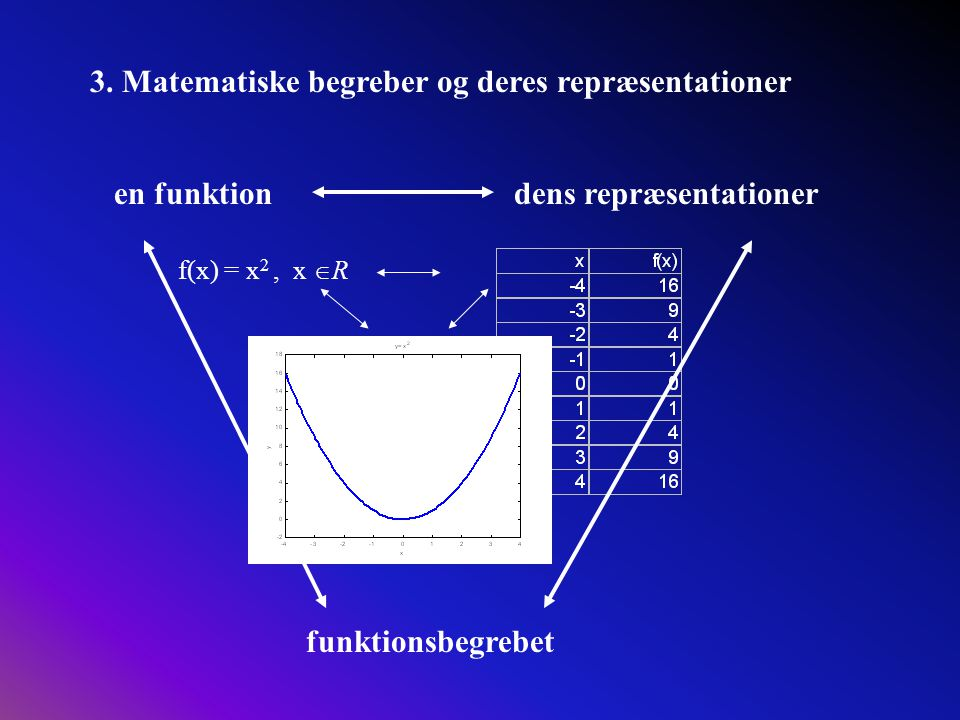 3. Matematiske begreber og deres repræsentationer