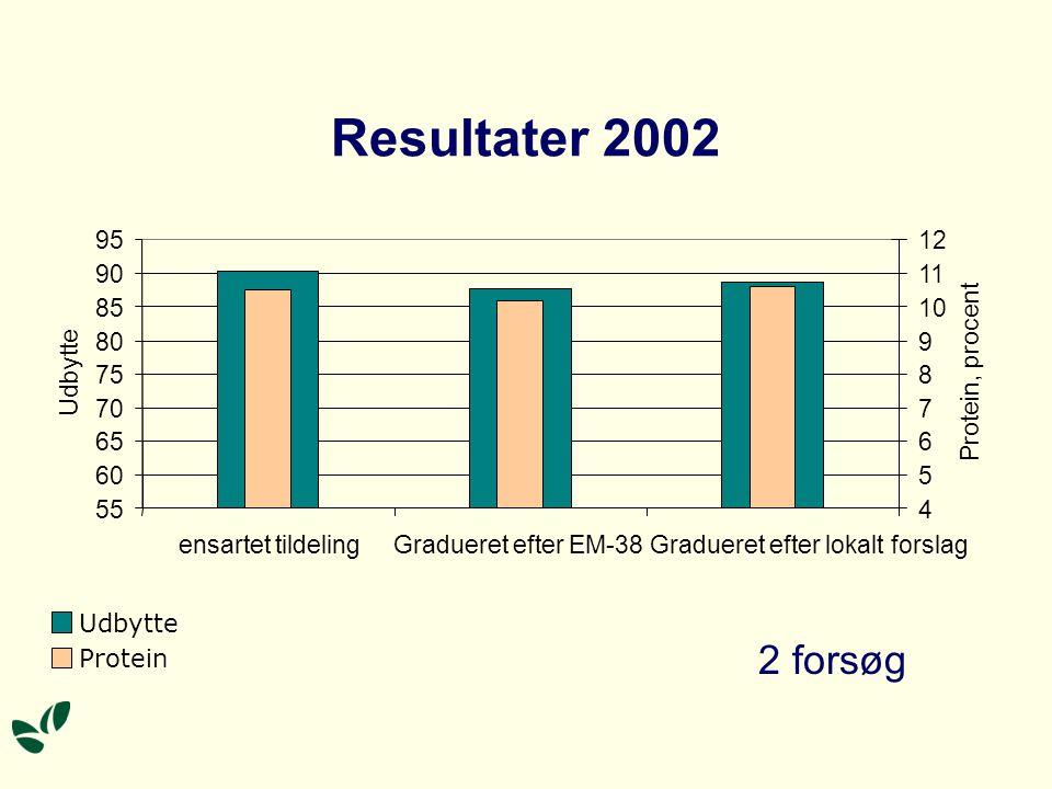 Resultater 2002 2 forsøg 95 4 5 6 7 8 9 10 11 12 Protein, procent 90