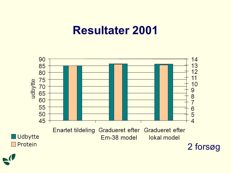 Resultater 2001 90. 4. 5. 6. 7. 8. 9. 10. 11. 12. 13. 14. 85. 80. 75. 70. udbytte. 65.