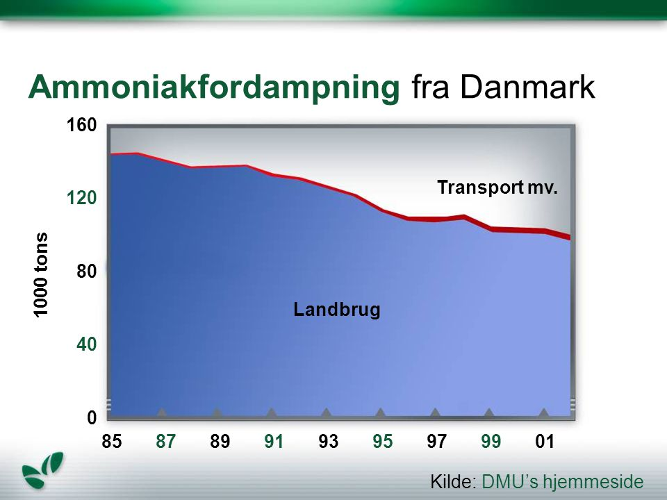 Ammoniakfordampning fra Danmark