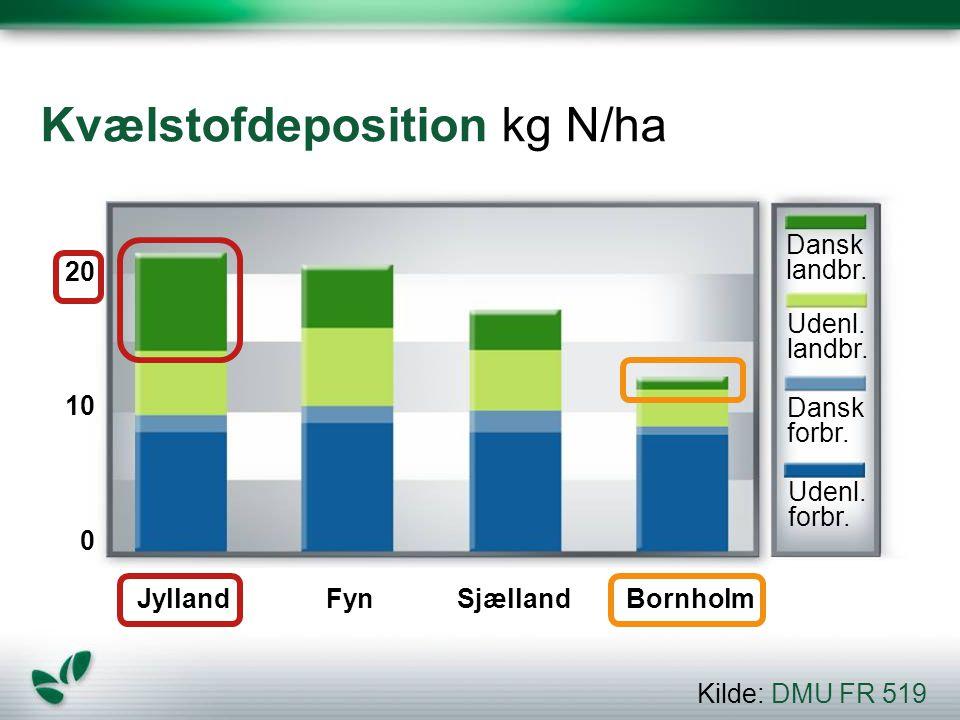 Kvælstofdeposition kg N/ha