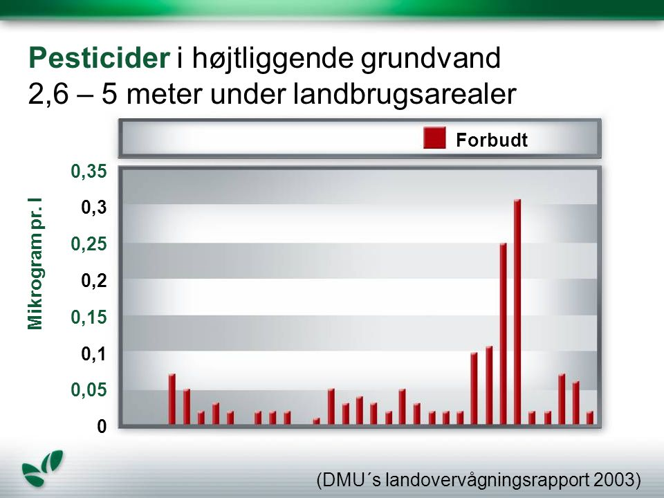 Pesticider i højtliggende grundvand 2,6 – 5 meter under landbrugsarealer