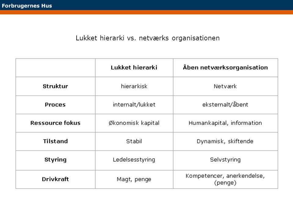 Lukket hierarki vs. netværks organisationen