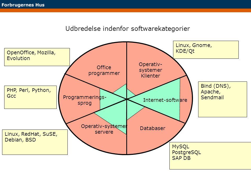 Udbredelse indenfor softwarekategorier