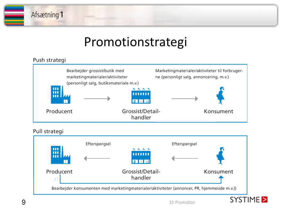 Promotionstrategi 15 Promotion
