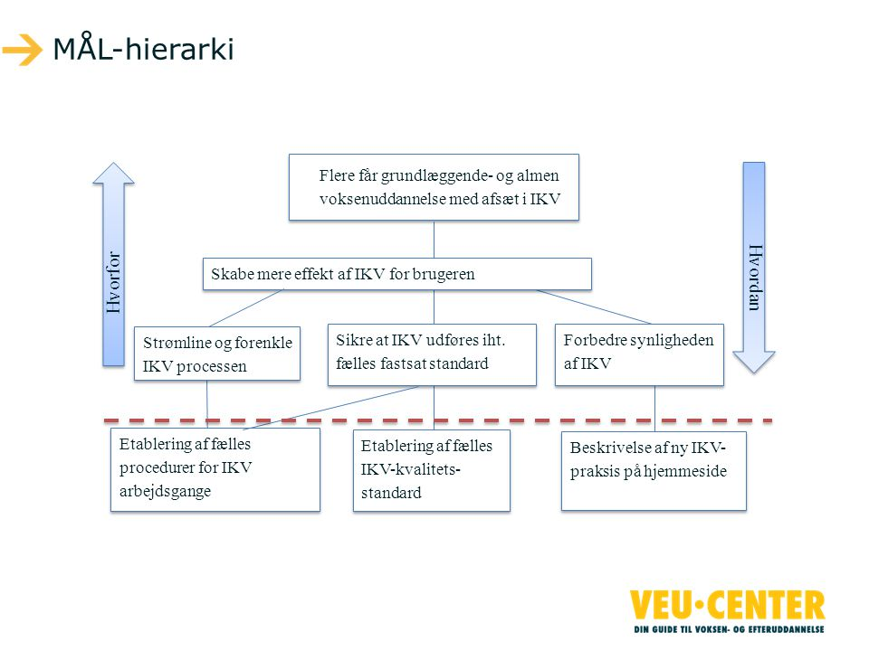 MÅL-hierarki Hvordan Hvorfor