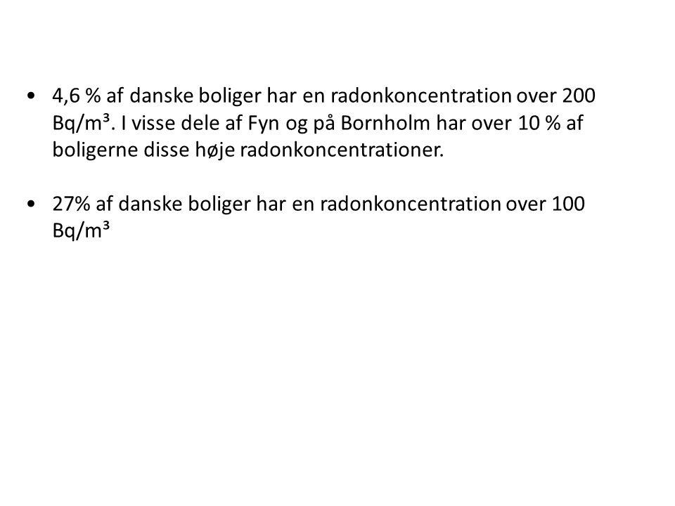 4,6 % af danske boliger har en radonkoncentration over 200 Bq/m³