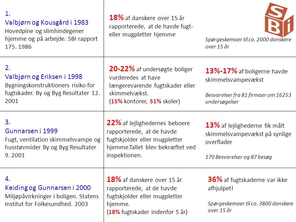 13%-17% af boligerne havde skimmelsvampevækst