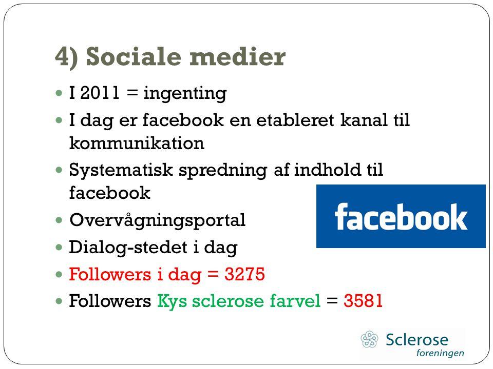 4) Sociale medier I 2011 = ingenting