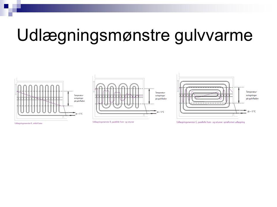 Udlægningsmønstre gulvvarme