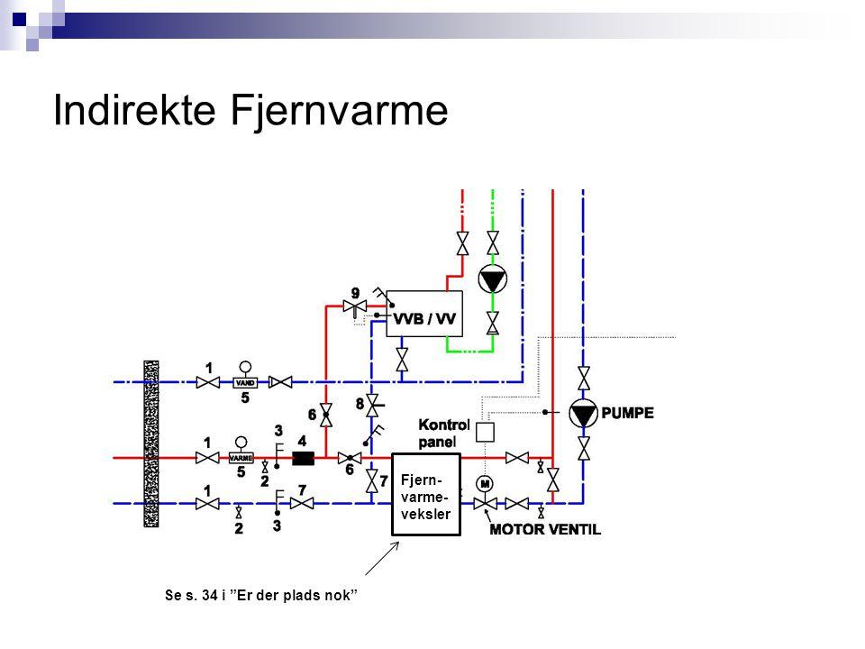Indirekte Fjernvarme Fjern-varme-veksler Se s. 34 i Er der plads nok