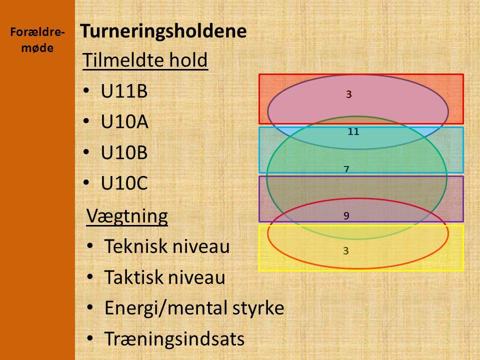 Turneringsholdene Tilmeldte hold U11B U10A U10B U10C Vægtning
