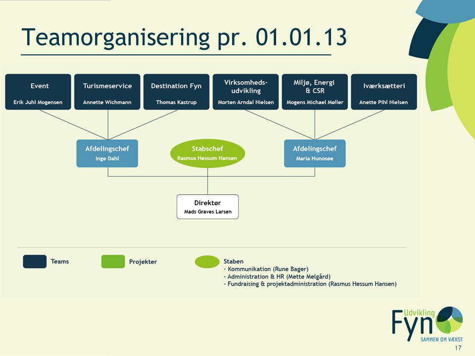 Teamorganisering pr. 01.01.13