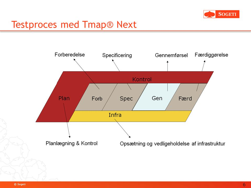 Testproces med Tmap® Next