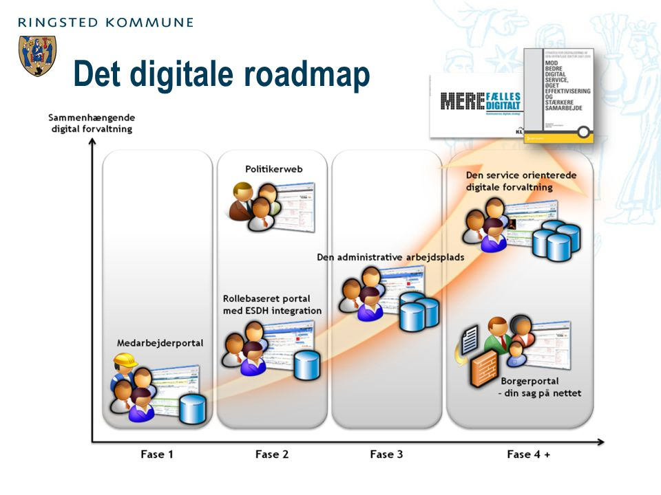 Det digitale roadmap
