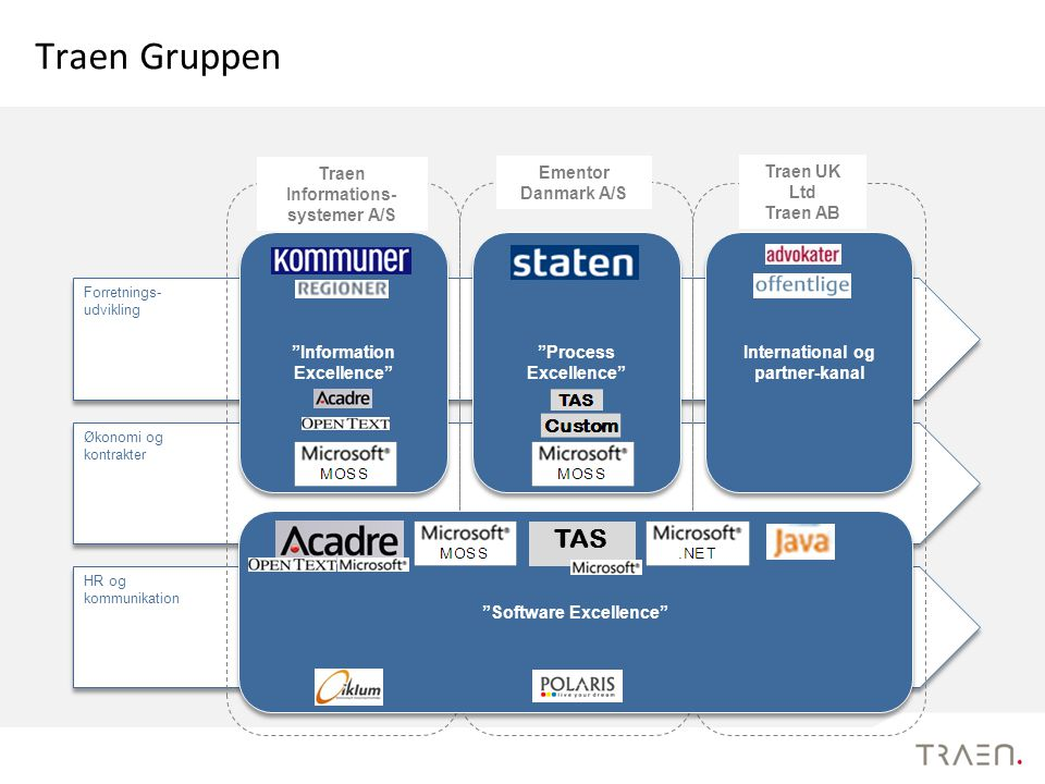 Traen Gruppen TAS Software Excellence Process Excellence